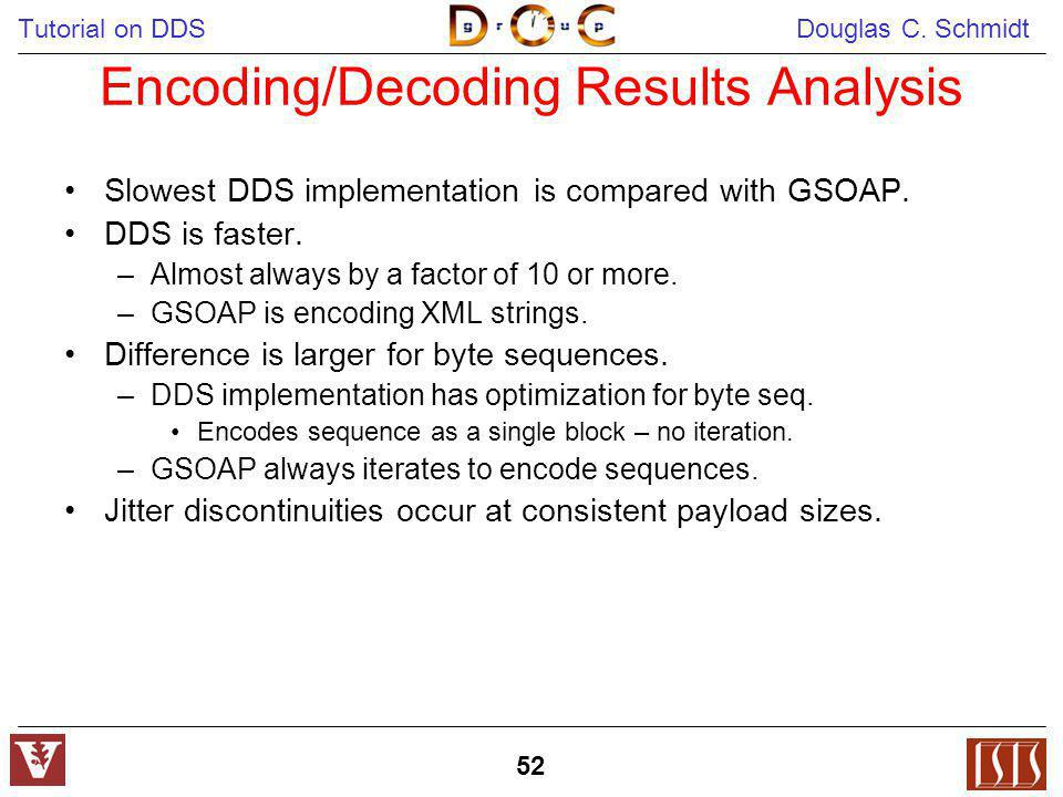 Encoding/Decoding Results Analysis