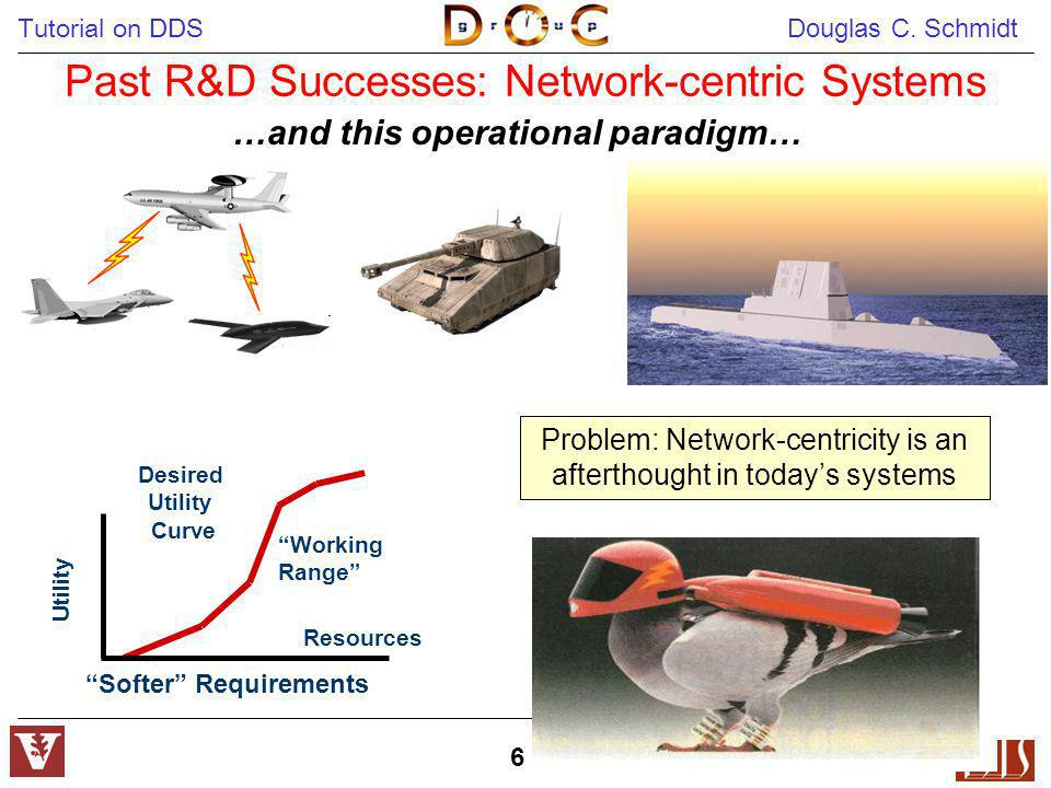 Past R&D Successes: Network-centric Systems