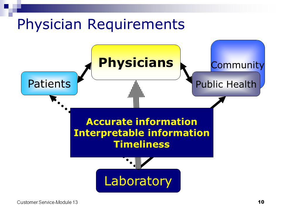 Physician Requirements