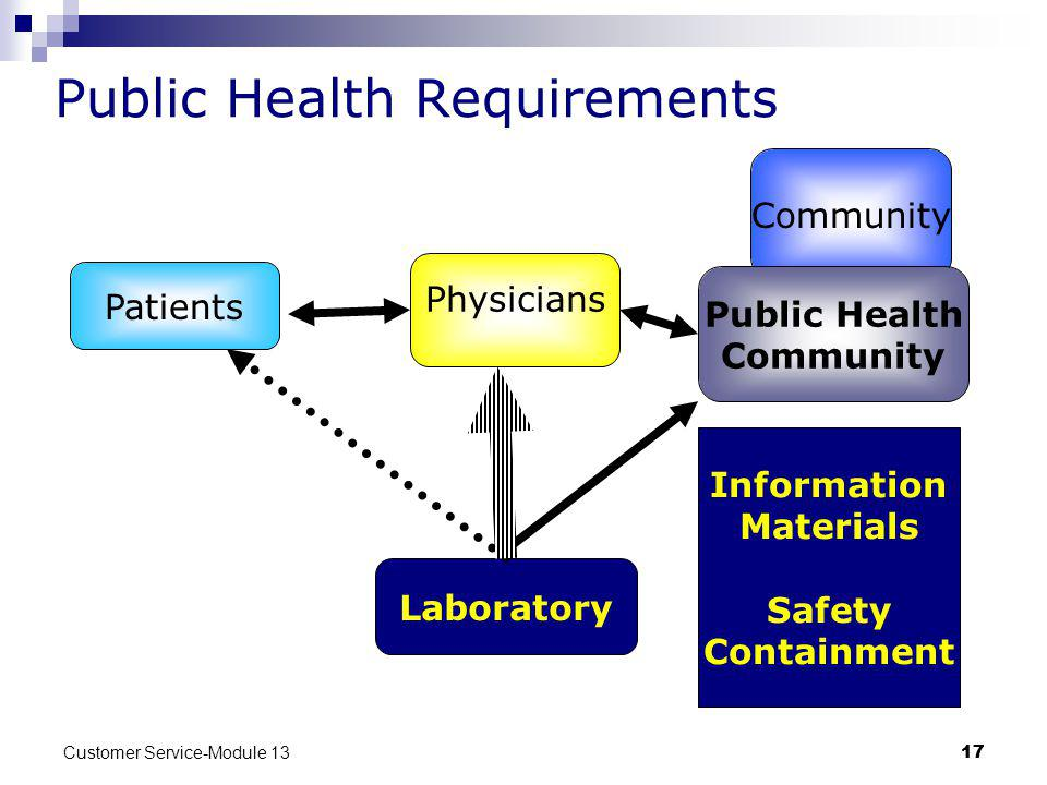 Public Health Requirements