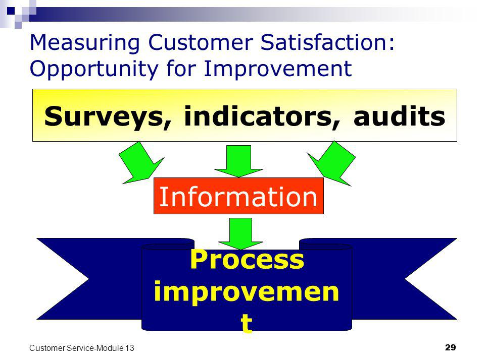 Measuring Customer Satisfaction: Opportunity for Improvement