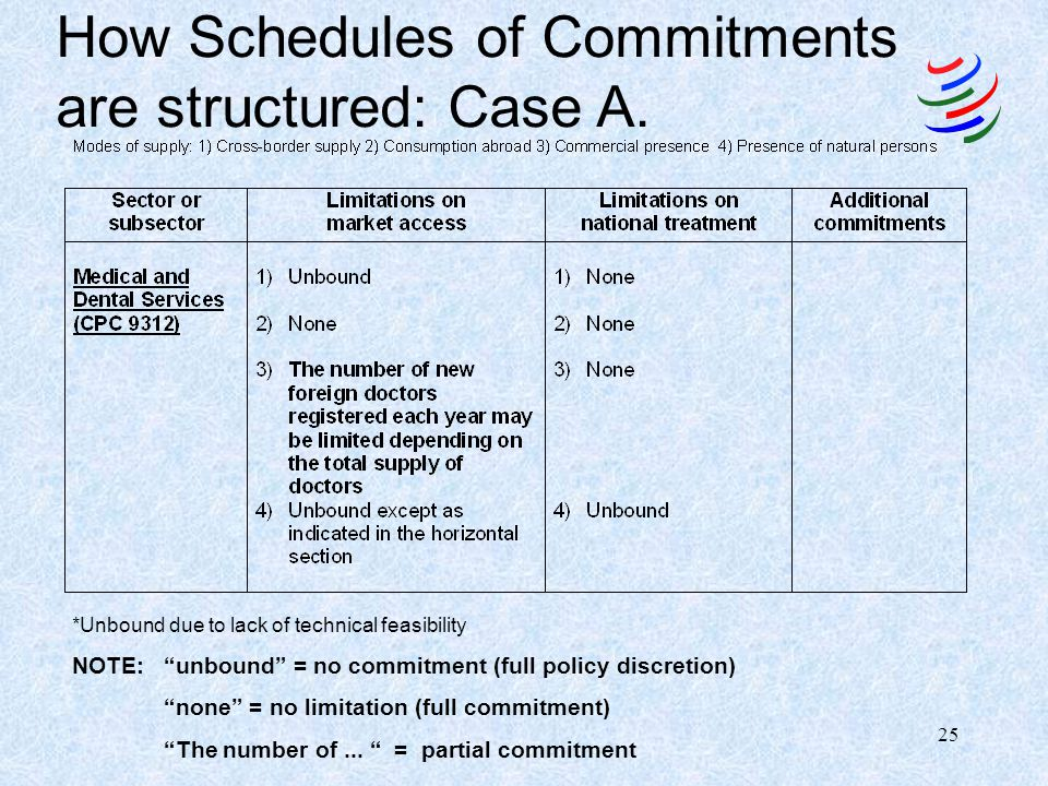 How Schedules of Commitments are structured: Case A.