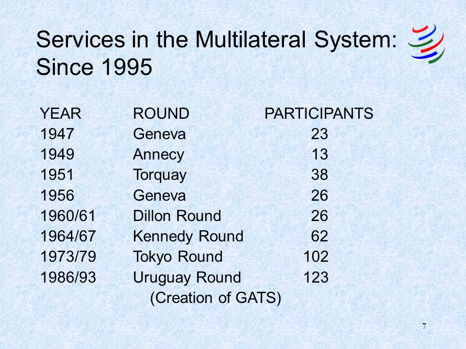 Services in the Multilateral System: Since 1995