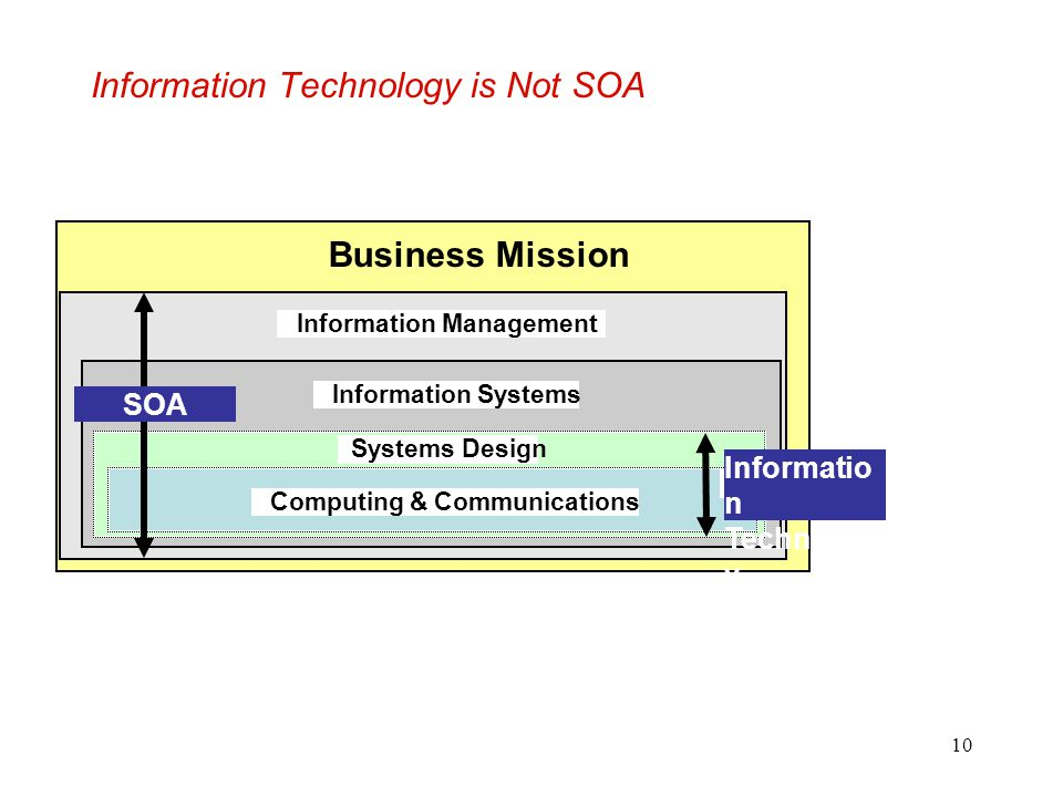 Information Technology is Not SOA