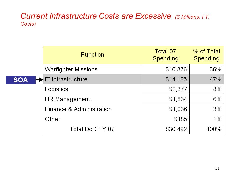 Current Infrastructure Costs are Excessive ($ Millions, I.T. Costs)