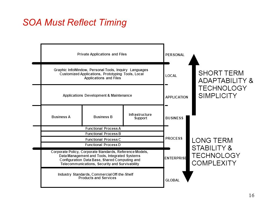 SOA Must Reflect Timing