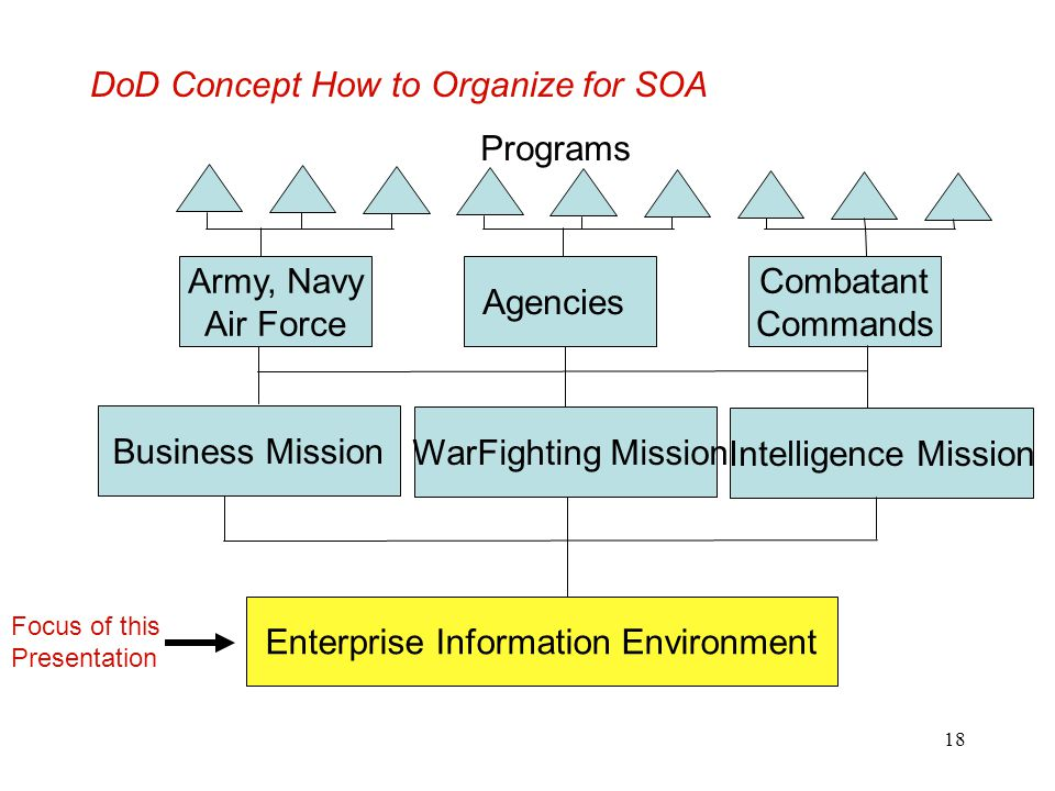DoD Concept How to Organize for SOA