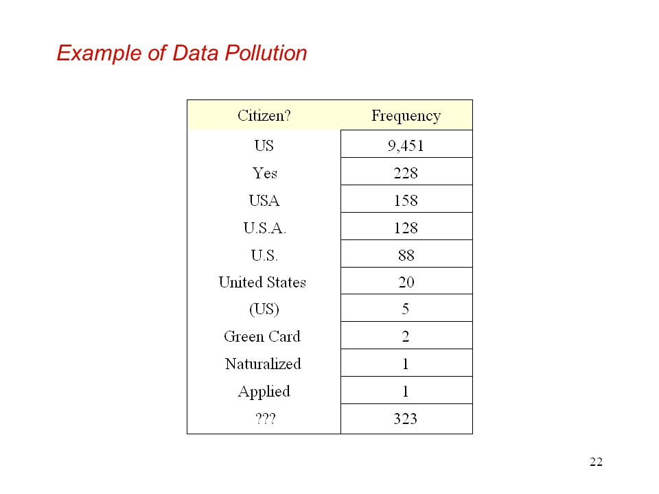 Example of Data Pollution