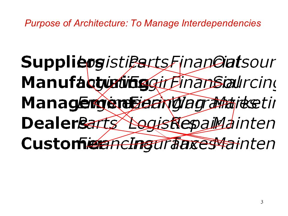 Purpose of Architecture: To Manage Interdependencies