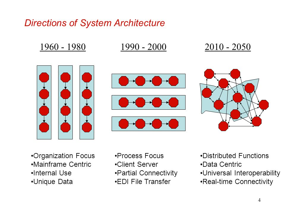 Directions of System Architecture
