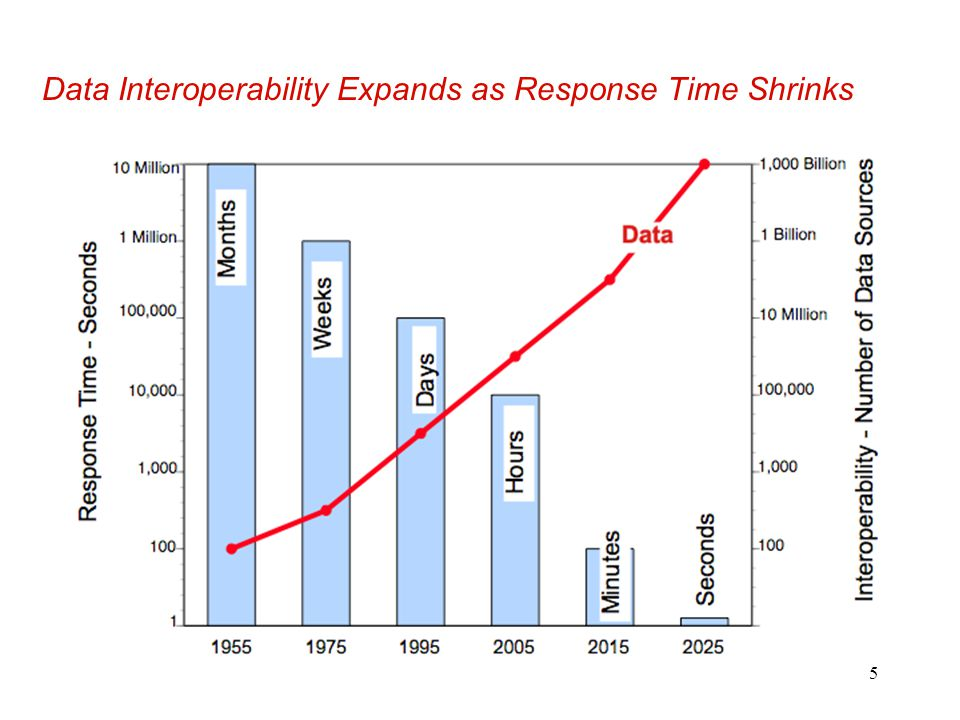 Data Interoperability Expands as Response Time Shrinks
