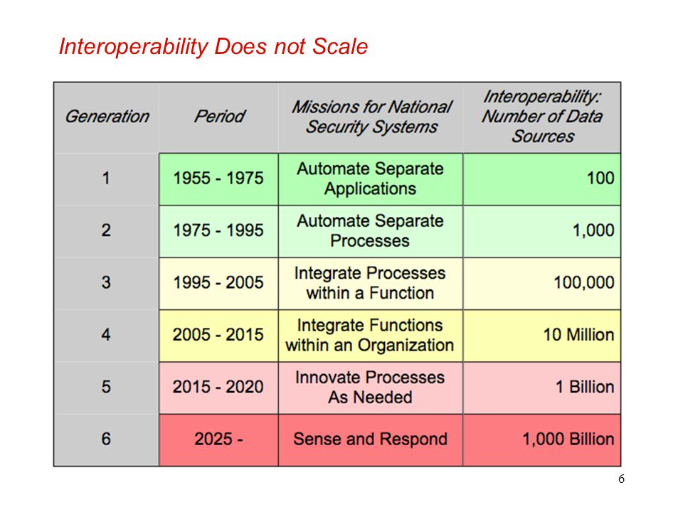 Interoperability Does not Scale