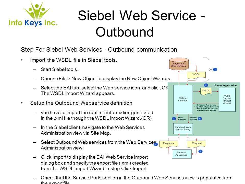 Siebel Web Service - Outbound