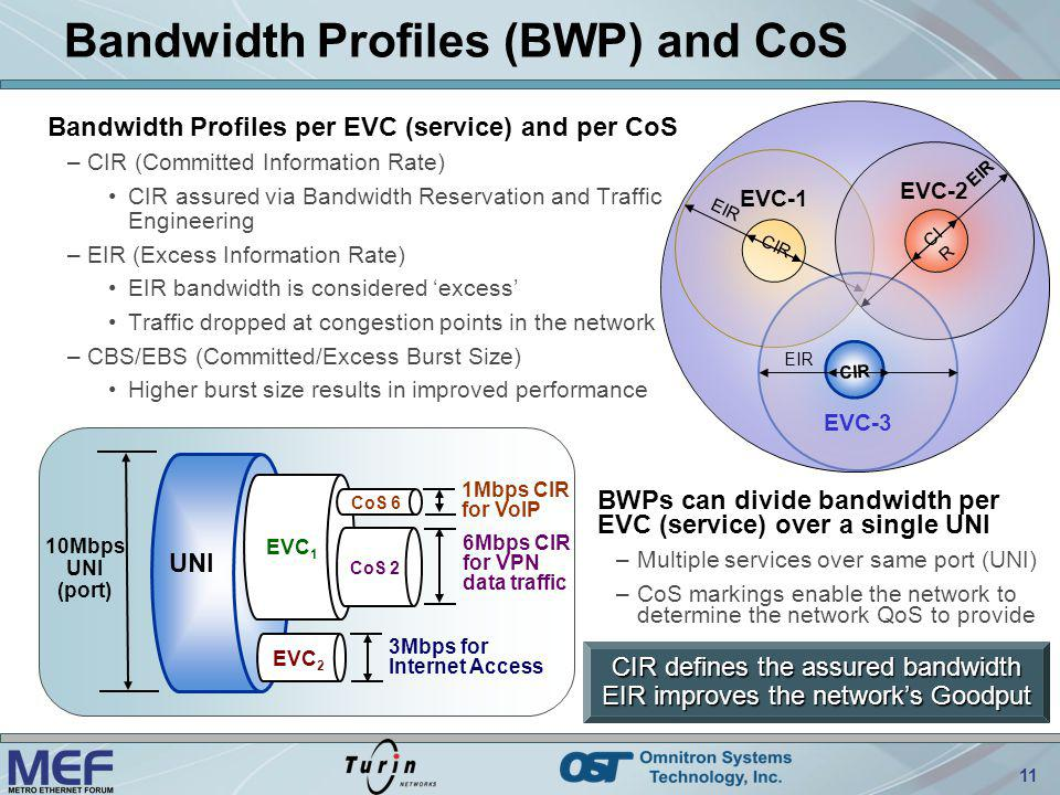 Bandwidth Profiles (BWP) and CoS