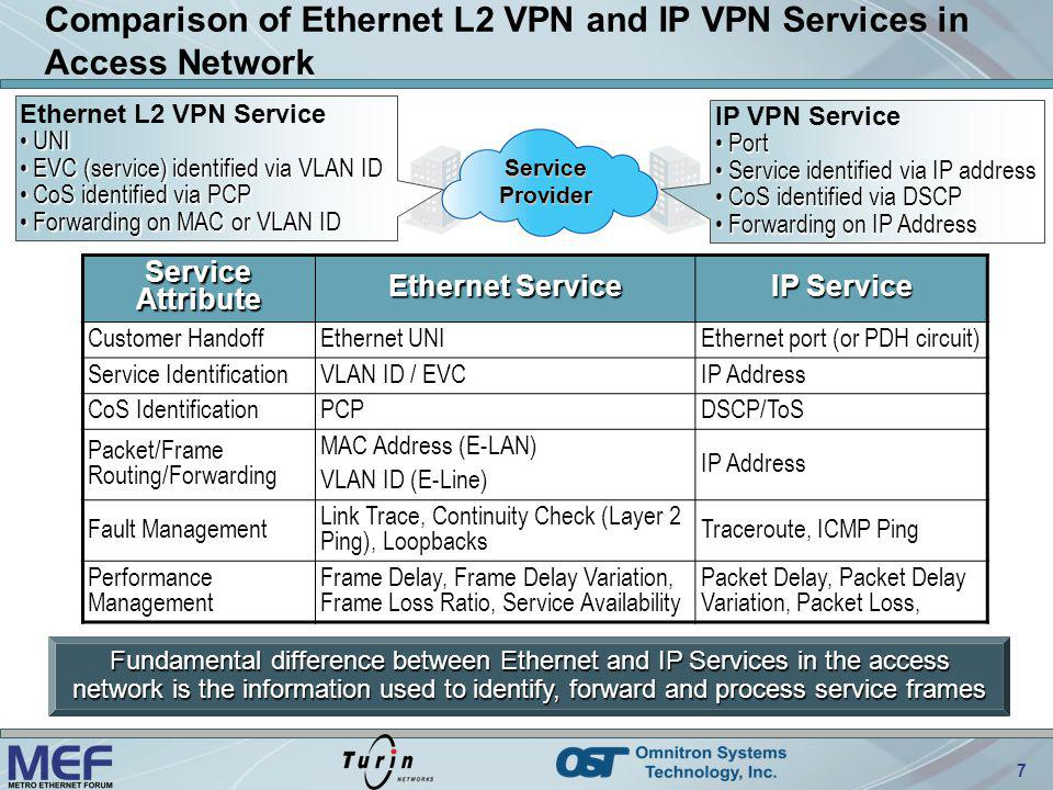 Comparison of Ethernet L2 VPN and IP VPN Services in Access Network