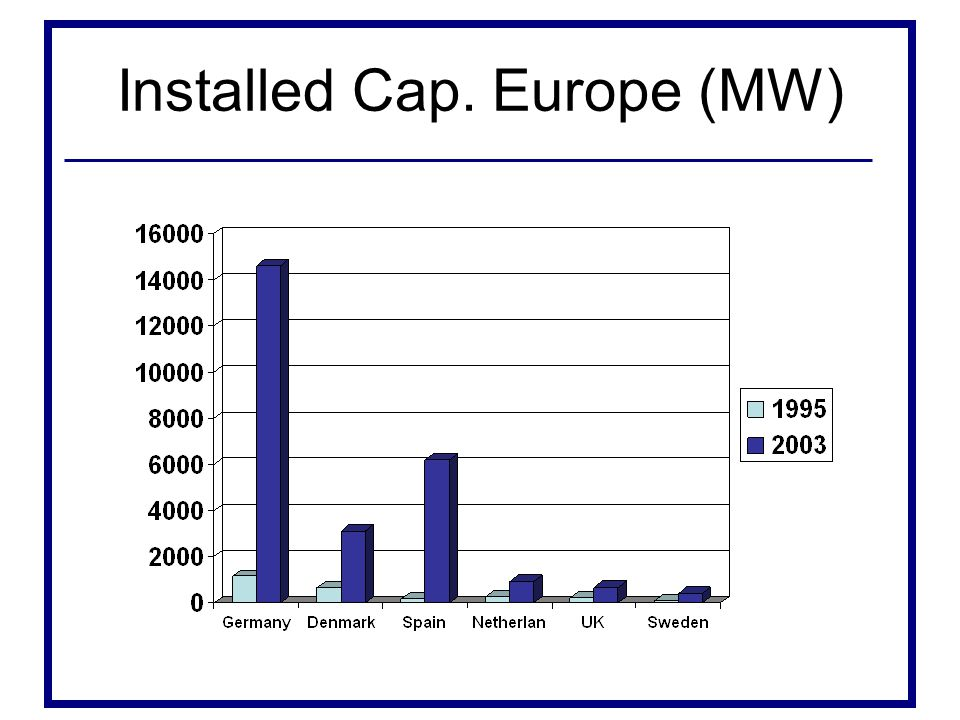 Installed Cap. Europe (MW)