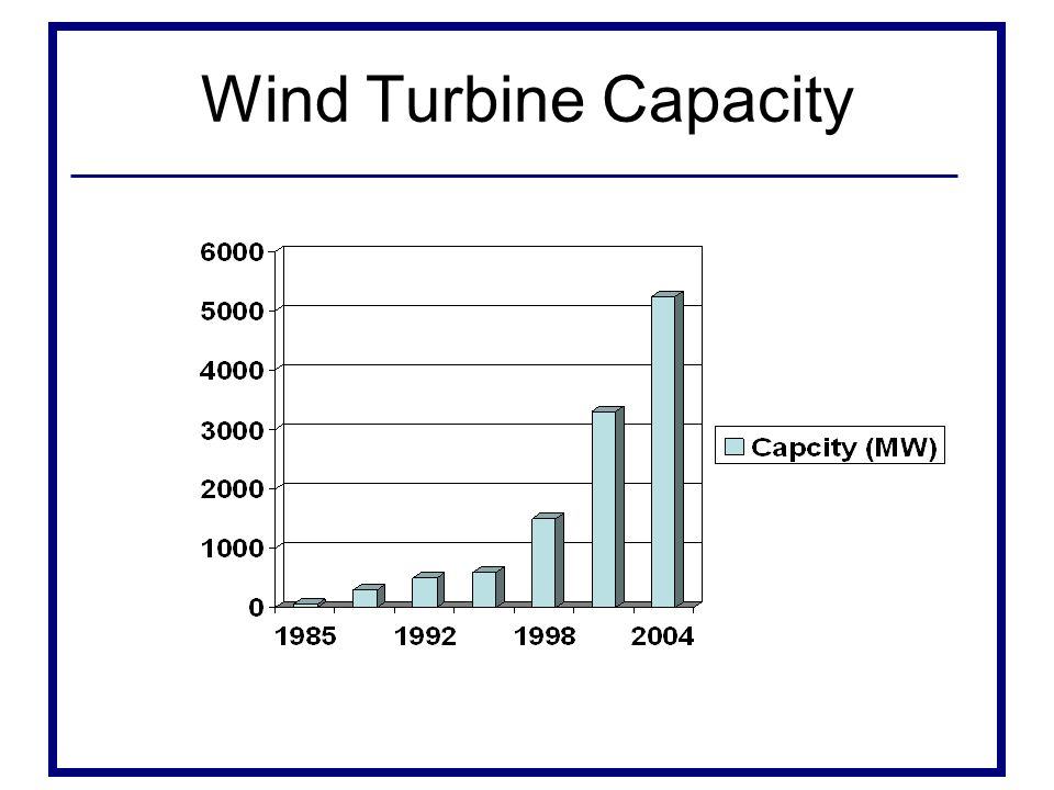 Wind Turbine Capacity