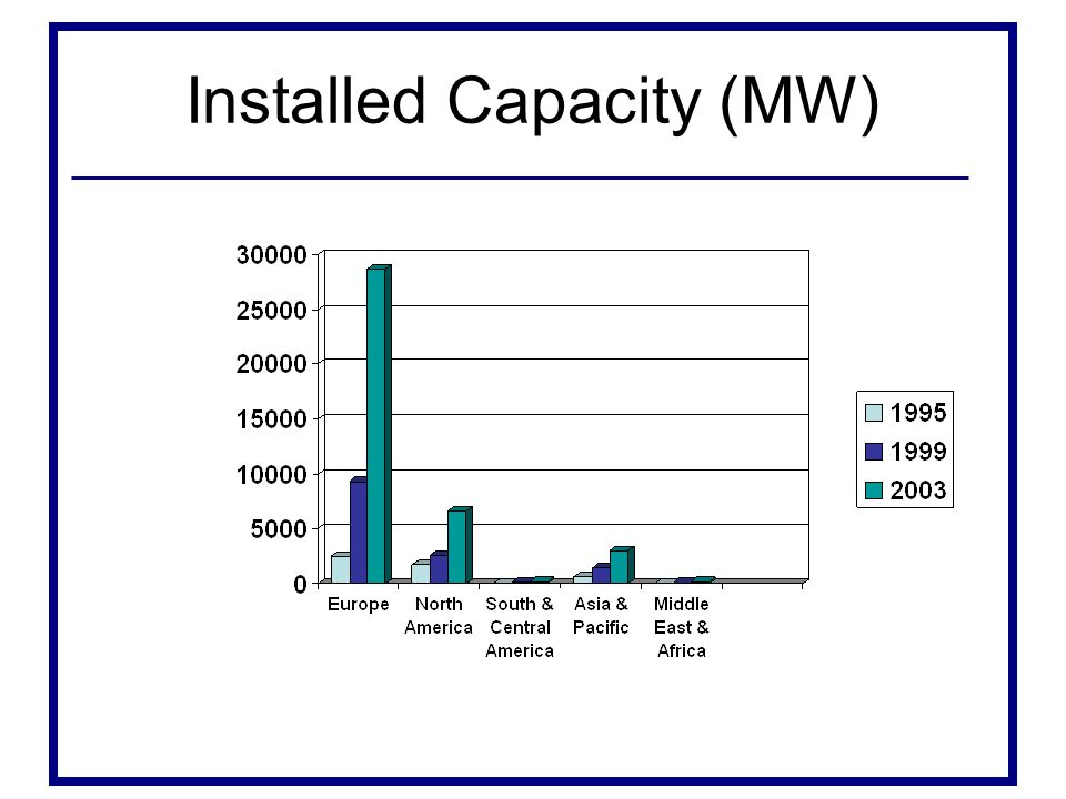 Installed Capacity (MW)