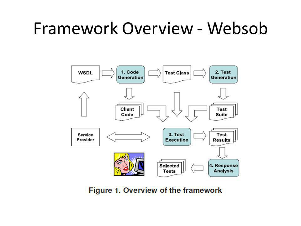 Framework Overview - Websob
