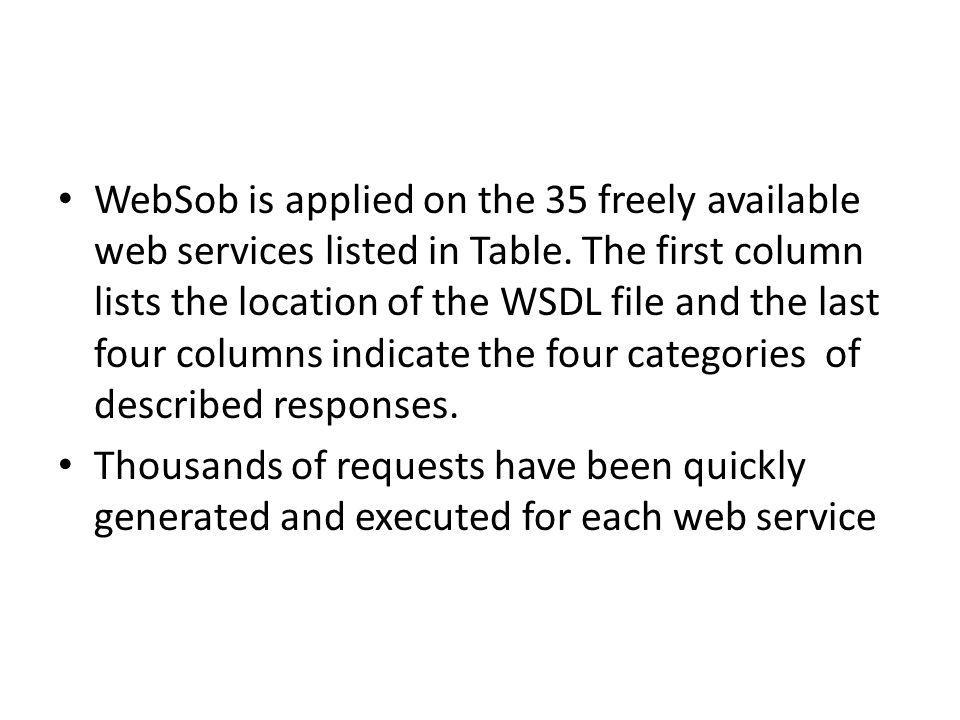 WebSob is applied on the 35 freely available web services listed in Table. The first column lists the location of the WSDL file and the last four columns indicate the four categories of described responses.