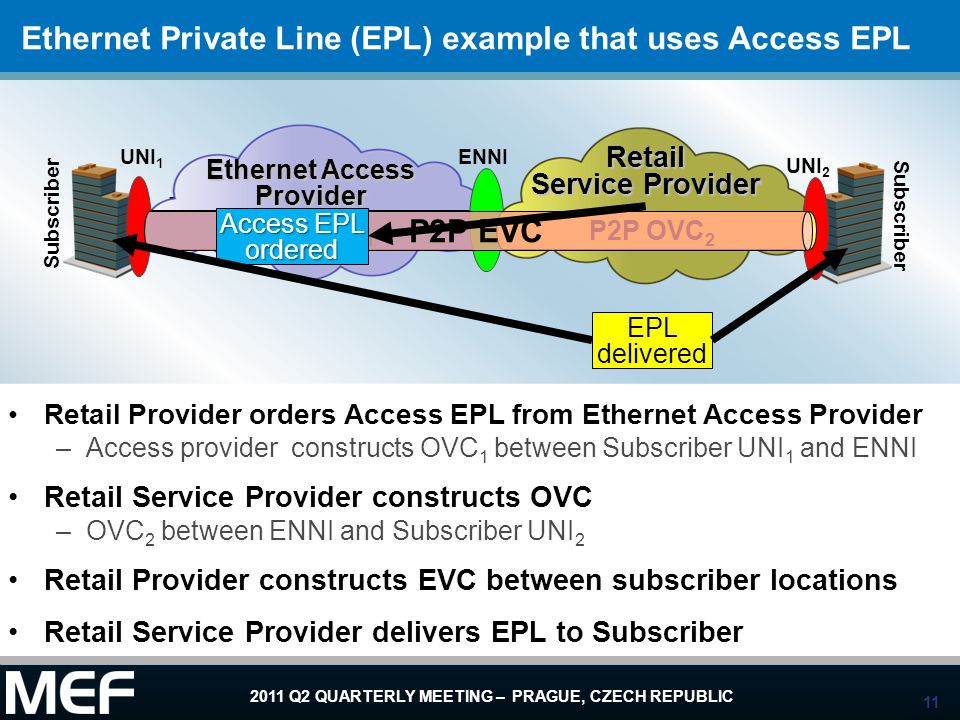 Ethernet Private Line (EPL) example that uses Access EPL