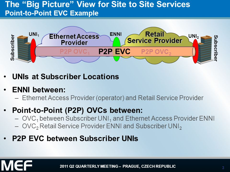 Ethernet Access Provider