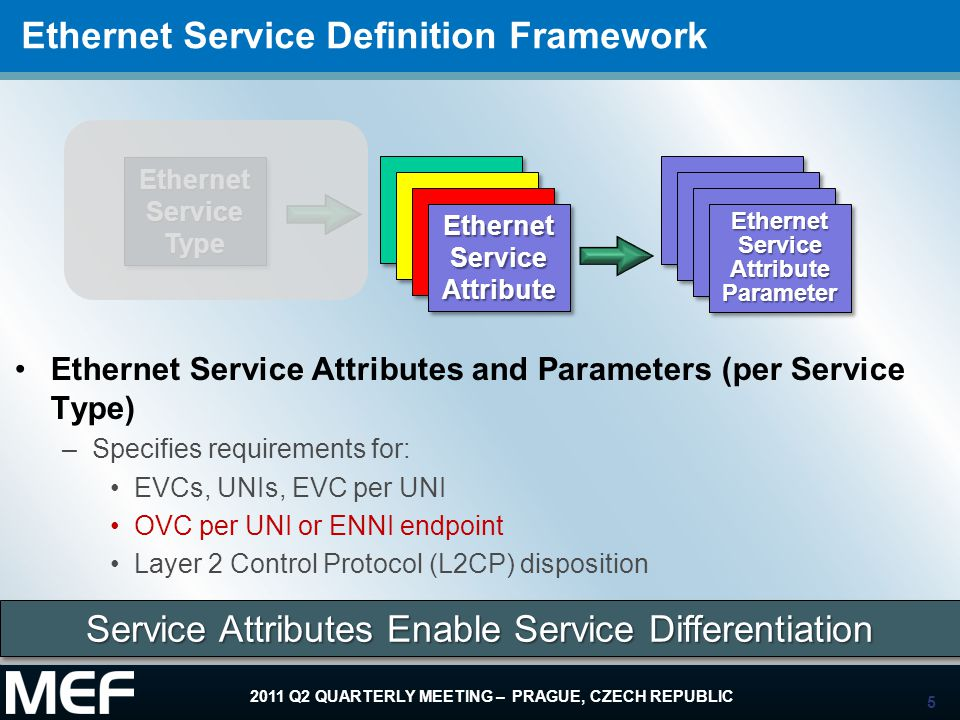 Ethernet Service Definition Framework