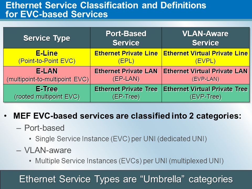 Ethernet Service Classification and Definitions for EVC-based Services