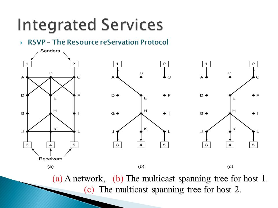 Integrated Services RSVP – The Resource reServation Protocol.