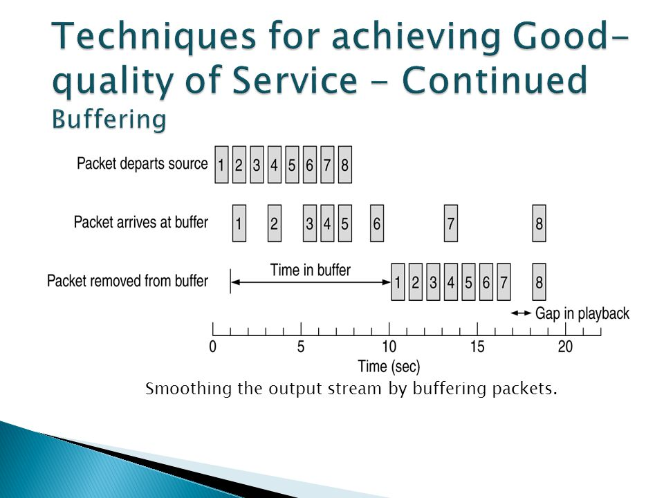Techniques for achieving Good-quality of Service - Continued Buffering