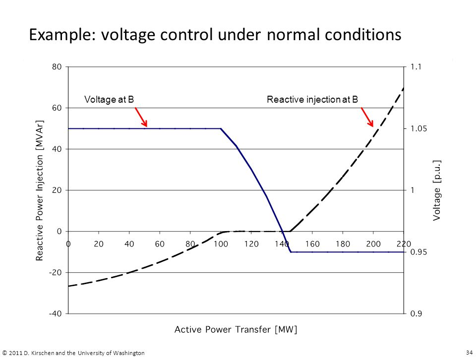 Example: voltage control under normal conditions