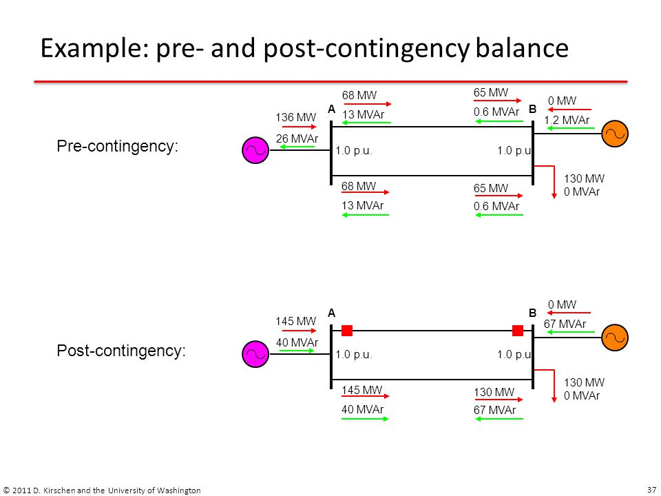 Example: pre- and post-contingency balance