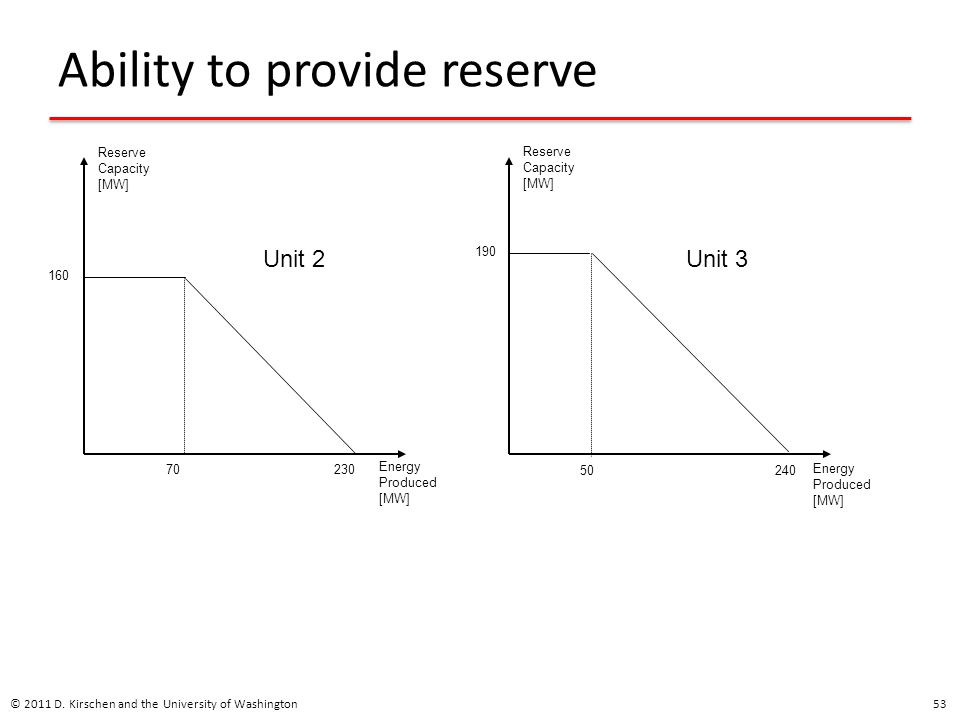 Ability to provide reserve