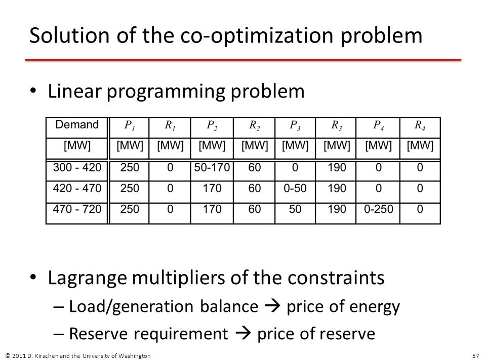 Solution of the co-optimization problem