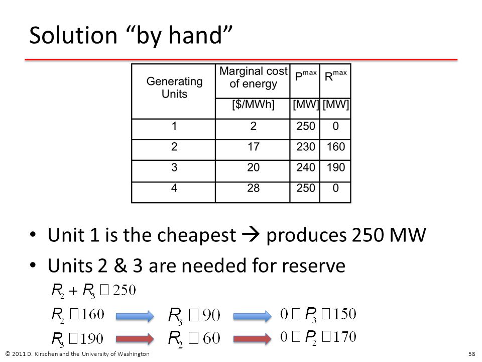Solution by hand Unit 1 is the cheapest  produces 250 MW
