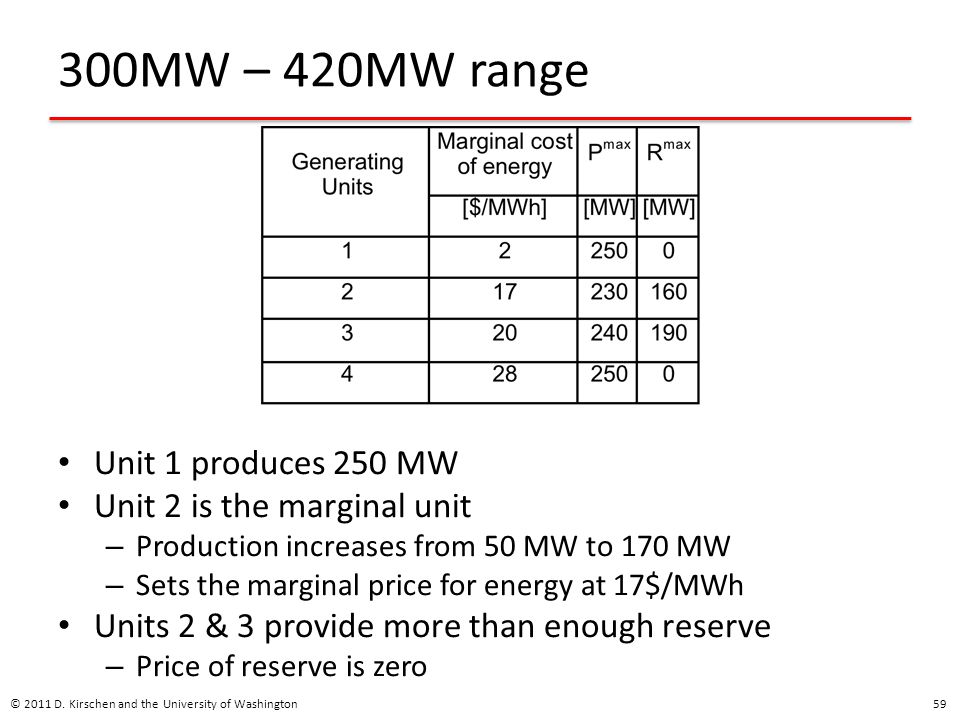300MW – 420MW range Unit 1 produces 250 MW Unit 2 is the marginal unit