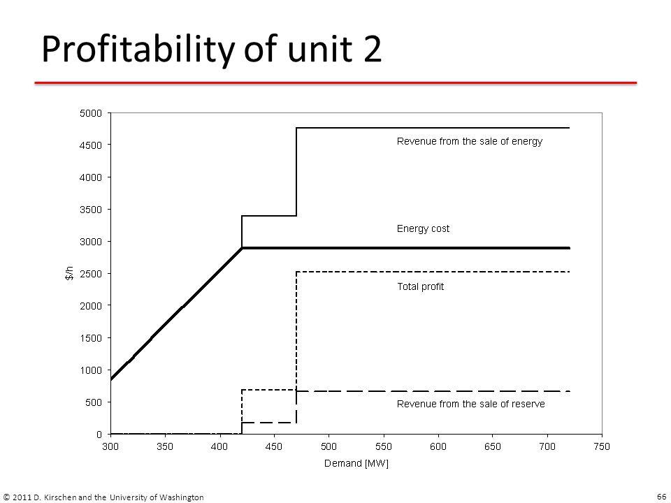 Profitability of unit 2 © 2011 D. Kirschen and the University of Washington