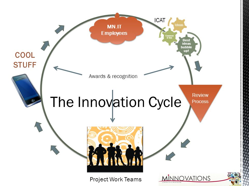 The Innovation Cycle COOL STUFF ICAT Project Work Teams