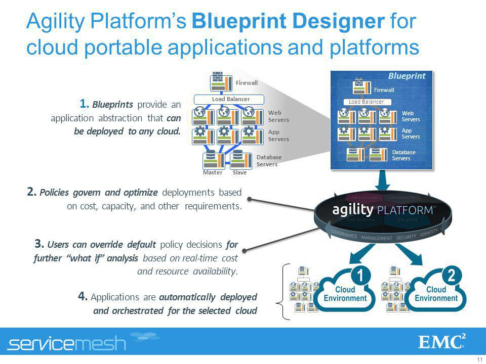 Agility platform overview ppt download agility platforms blueprint designer for cloud portable applications and platforms malvernweather Image collections