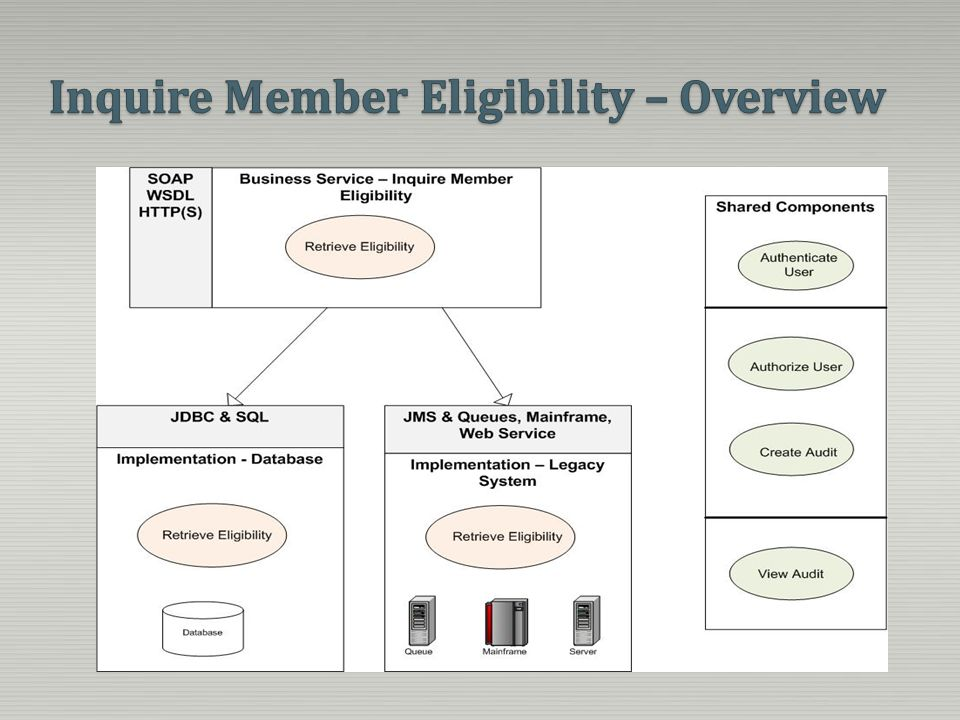 Inquire Member Eligibility – Overview