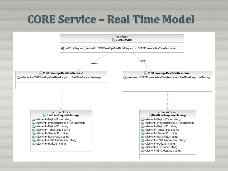 CORE Service – Real Time Model
