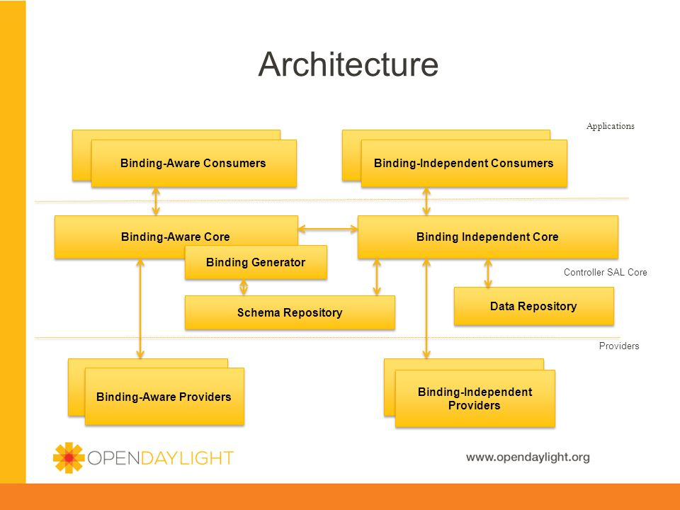 Architecture Binding-Aware Core Binding Independent Core