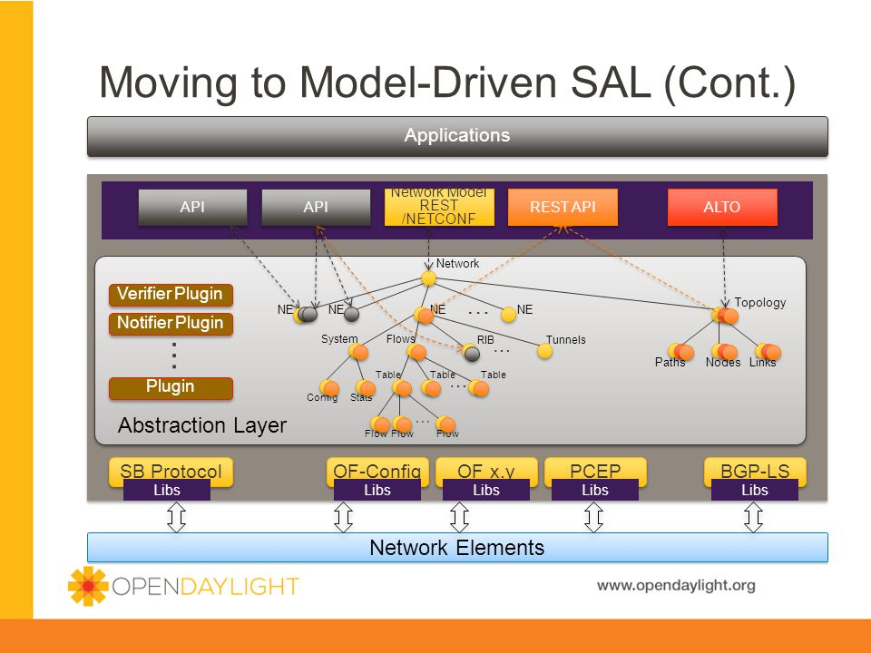 Moving to Model-Driven SAL (Cont.)