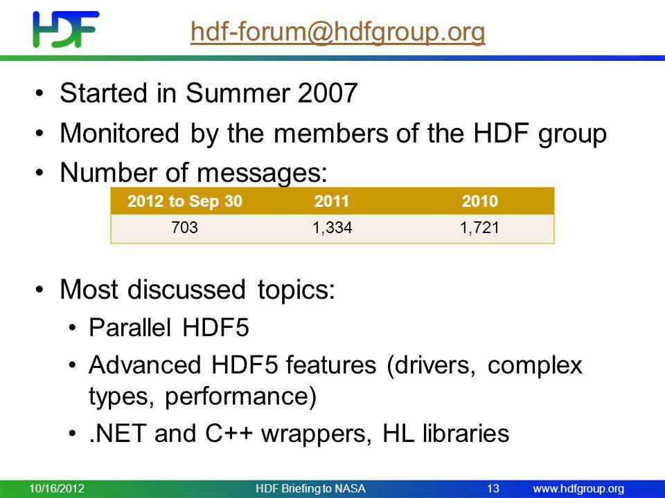 Monitored by the members of the HDF group Number of messages: