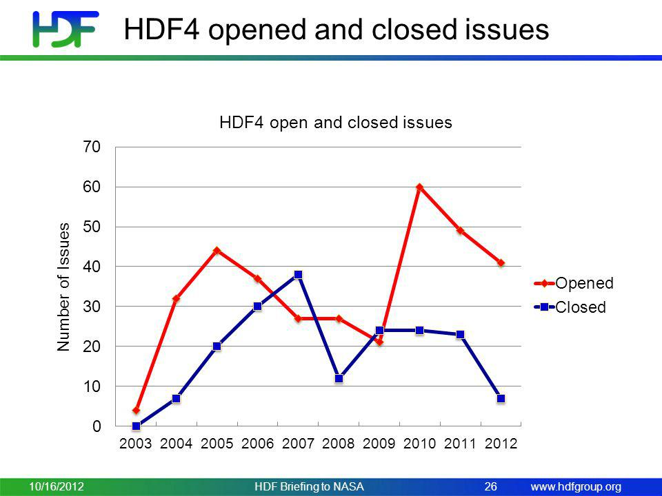 HDF4 opened and closed issues