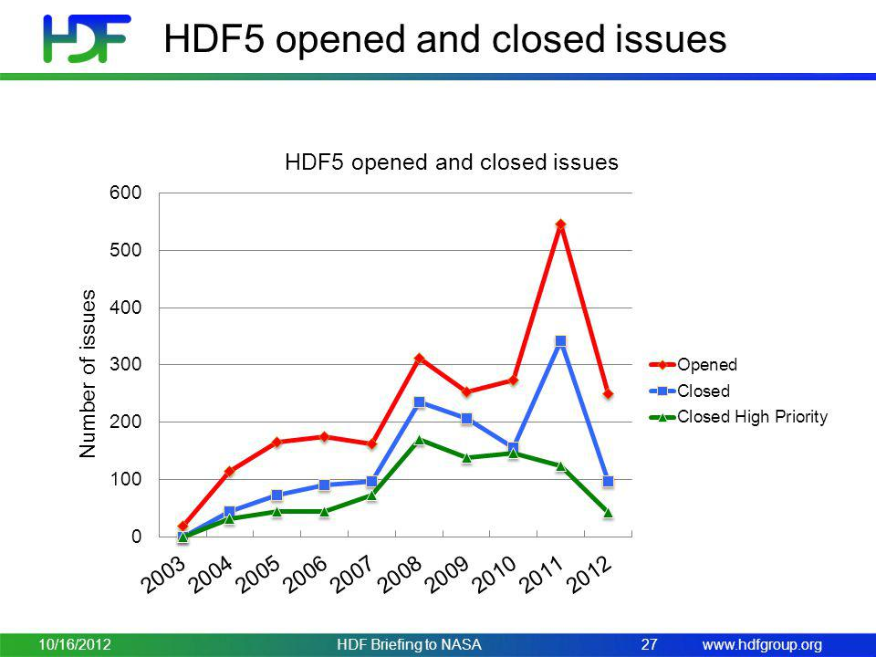 HDF5 opened and closed issues