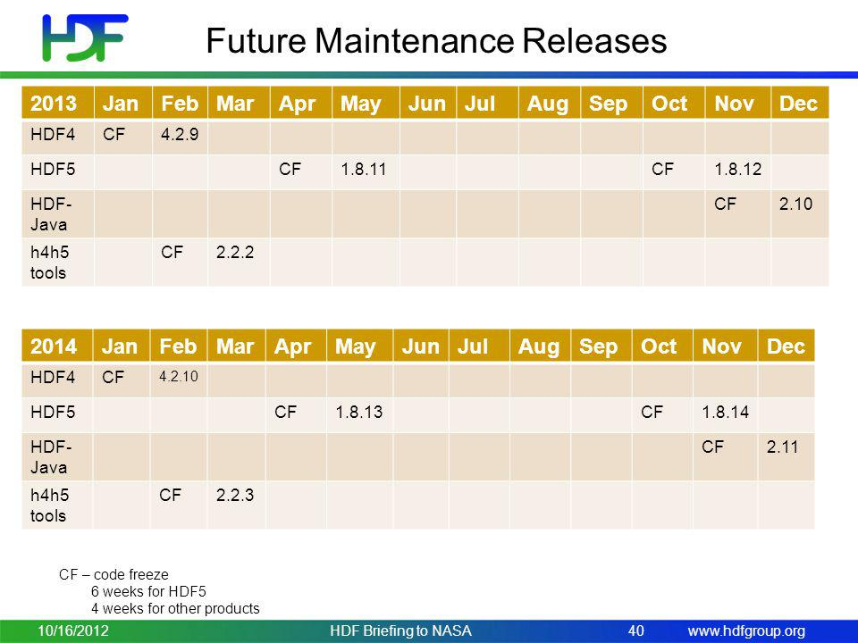 Future Maintenance Releases