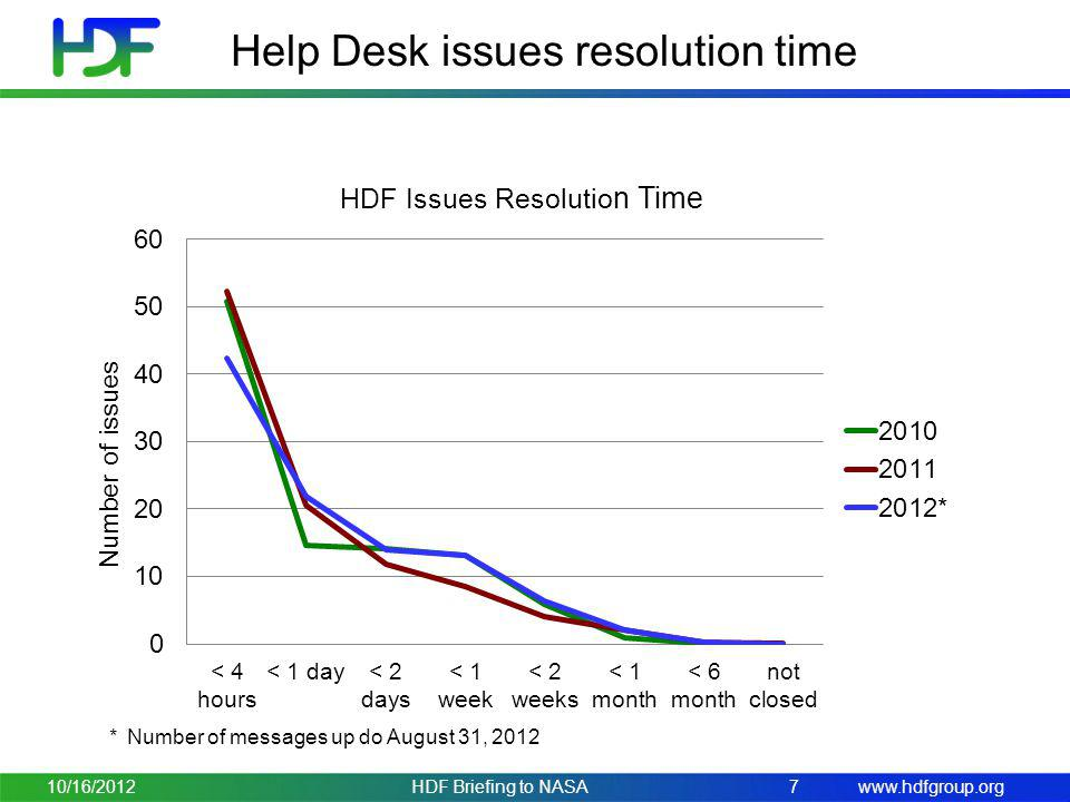 Help Desk issues resolution time