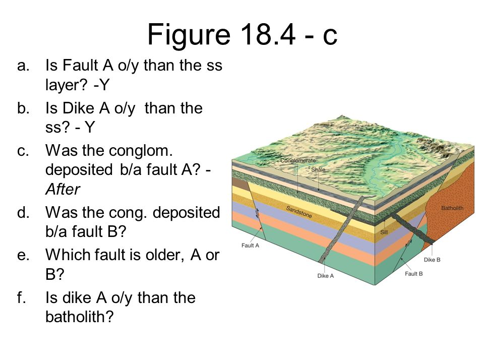 Figure 18.4 - c Is Fault A o/y than the ss layer -Y
