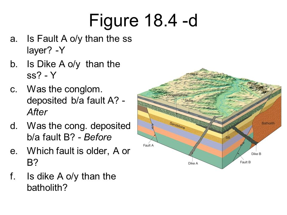 Figure 18.4 -d Is Fault A o/y than the ss layer -Y